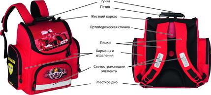 Ортопедические рюкзаки это рюкзаки женские с широкими лямками
